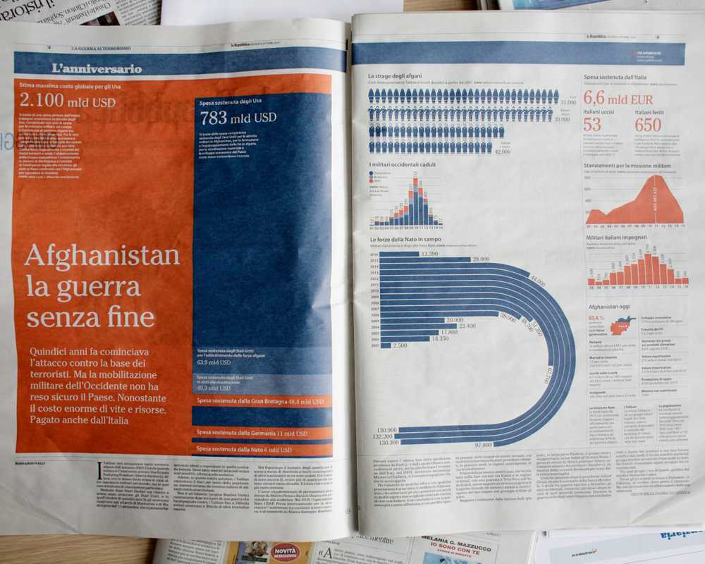 Infographic by Franchi about cost of war in Afghanistan over the past 15 years